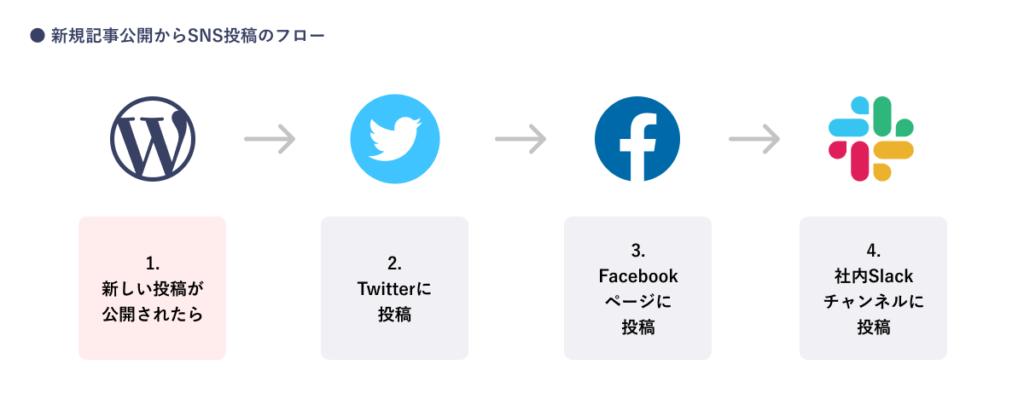 新規記事公開からSNS投稿のフロー / 【 NoCode 】ノーコード「Zapier」を使ってブログSNS投稿を自動化!業務効率をアップ!