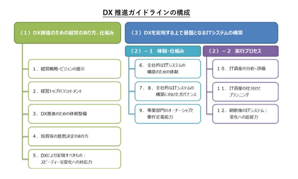DX推進ガイドラインキャプチャ / 【 DX 】ピンチをチャンスに。生き残るためのデジタルトランスフォーメーション