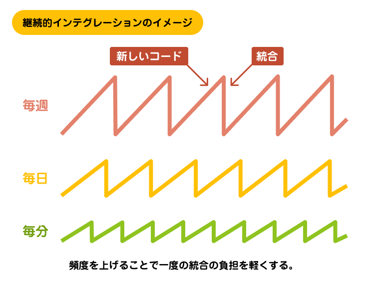 継続的インテグレーションのイメージ | アジャイルサムライを読む その13 ~ テスト駆動開発 / 継続的インテグレーション